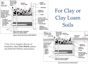 clay or clay loam soils